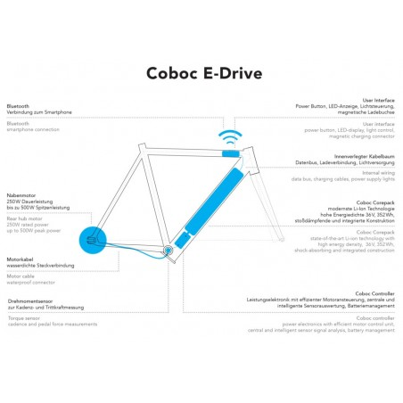 Coboc ONE eCycle - 5999 €